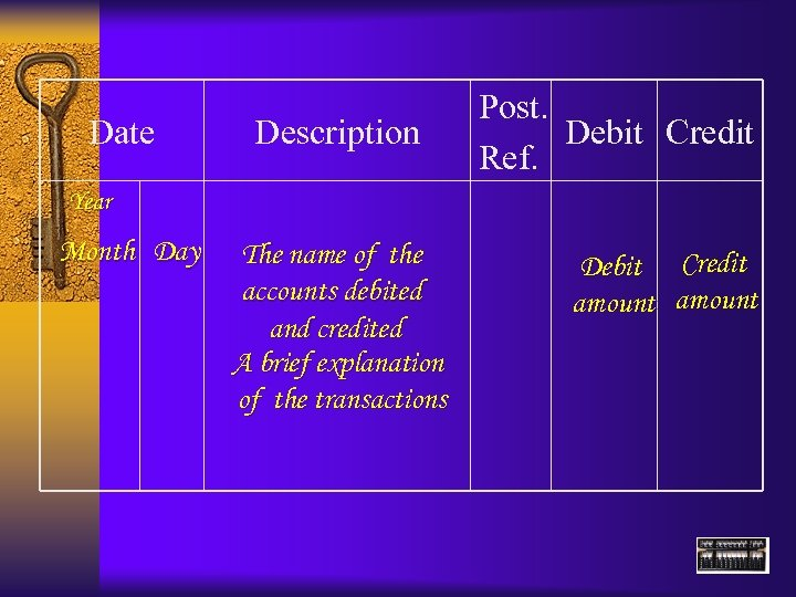 Date Description Post. Debit Credit Ref. Year Month Day The name of the accounts