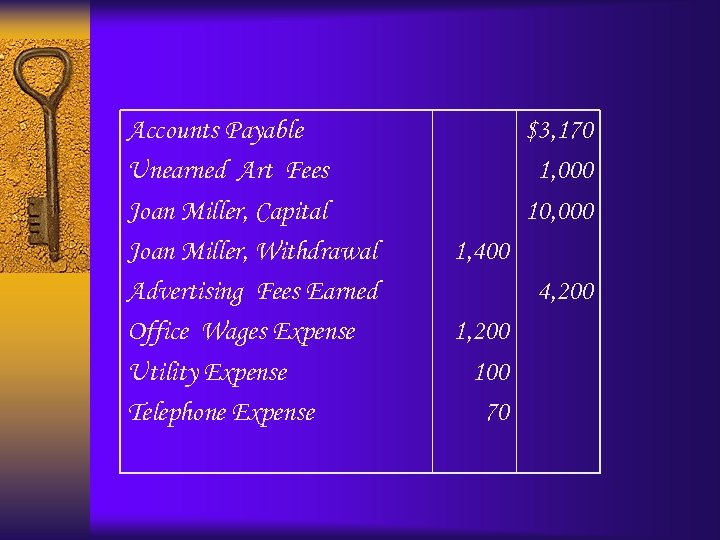 Accounts Payable Unearned Art Fees Joan Miller, Capital Joan Miller, Withdrawal Advertising Fees Earned