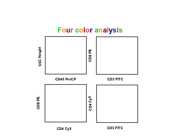 CD 8 PE SSC Height Four color analysis CD 3 FITC CD 8 PE