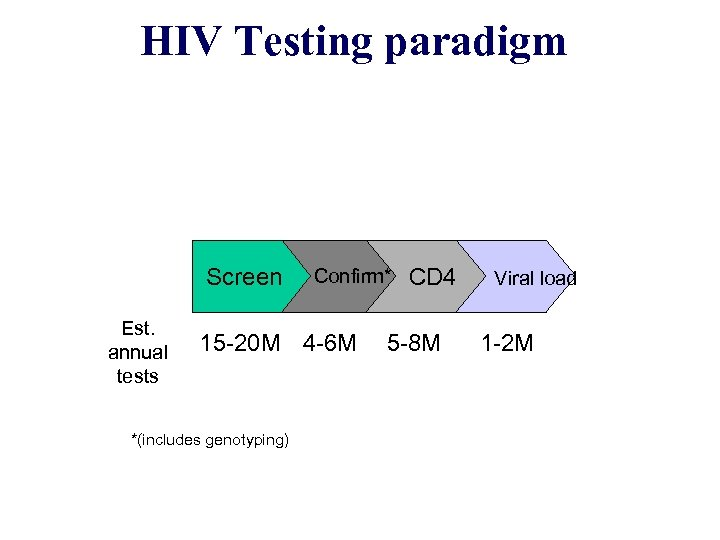 HIV Testing paradigm Screen Est. annual tests Confirm* 15 -20 M 4 -6 M