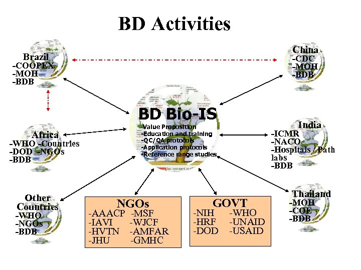 BD Activities China Brazil -CDC -MOH -BDB -COOPEX -MOH -BDB BD Bio-IS Africa -WHO
