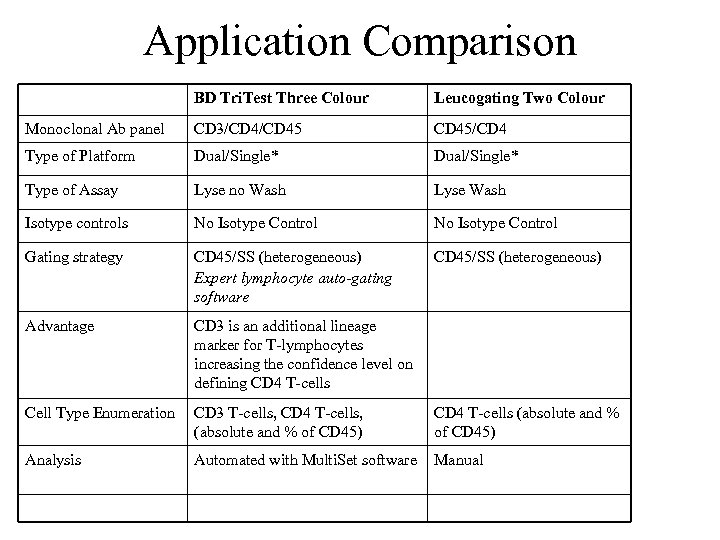 Application Comparison BD Tri. Test Three Colour Leucogating Two Colour Monoclonal Ab panel CD