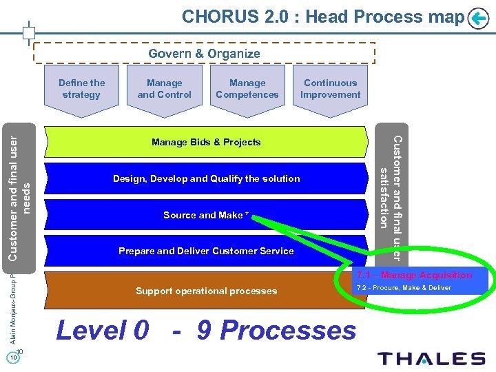 CHORUS 2. 0 : Head Process map Govern & Organize Alain Monjaux-Group Purchasing-Club Iris-