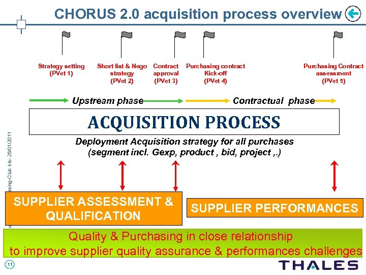 CHORUS 2. 0 acquisition process overview Strategy setting (PVet 1) Short list & Nego