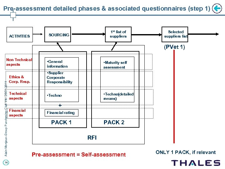 Pre-assessment detailed phases & associated questionnaires (step 1) 1 st list of suppliers SOURCING