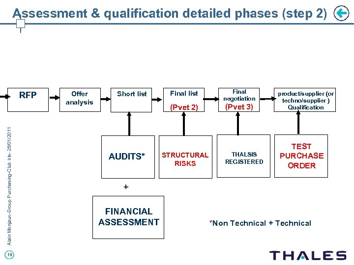 Assessment & qualification detailed phases (step 2) Alain Monjaux-Group Purchasing-Club Iris- 26/01/2011 RFP 19