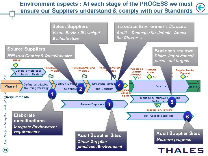 Environment aspects : At each stage of the PROCESS we must ensure our Suppliers