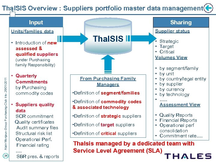 Thal. SIS Overview : Suppliers portfolio master data management Input Sharing Supplier status Units/families