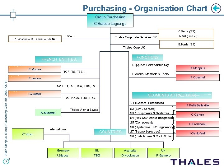 Purchasing - Organisation Chart Group Purchasing C. Brabec-Lagrange P. Lacroux – D. Talwar –