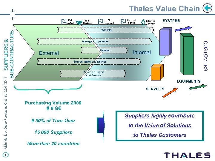 Thales Value Chain Alain Monjaux-Group Purchasing-Club Iris- 26/01/2011 5 Bid Reviews Bid approval Contract