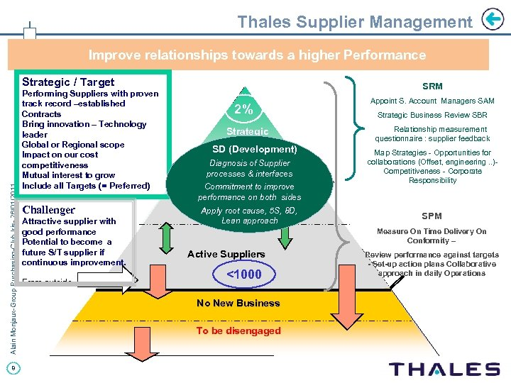 Thales Supplier Management Improve relationships towards a higher Performance Alain Monjaux-Group Purchasing-Club Iris- 26/01/2011