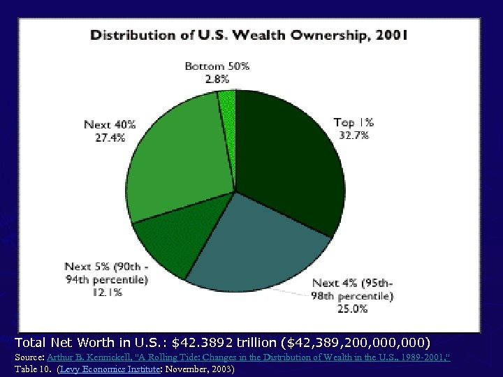 Total Net Worth in U. S. : $42. 3892 trillion ($42, 389, 200,