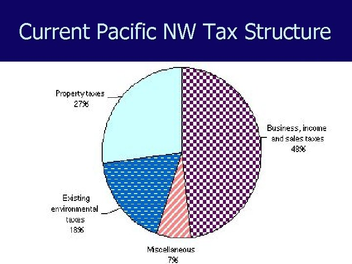 Current Pacific NW Tax Structure