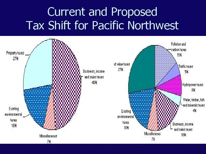 Current and Proposed Tax Shift for Pacific Northwest