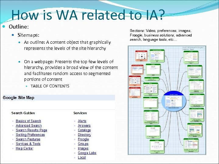 How is WA related to IA? Outline: Sitemaps: As outline: A content object that