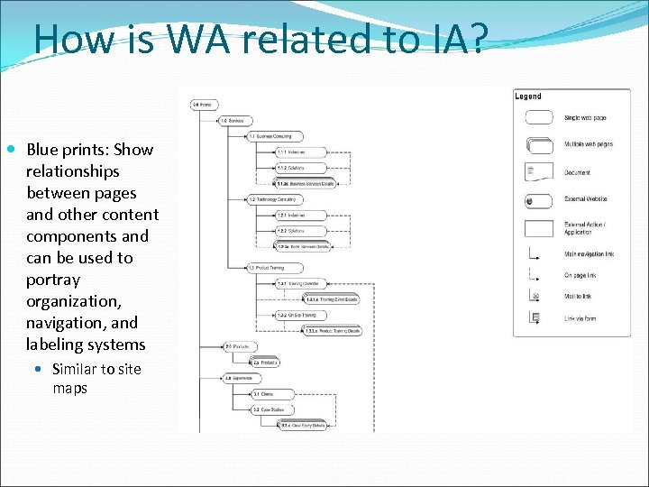 How is WA related to IA? Blue prints: Show relationships between pages and other