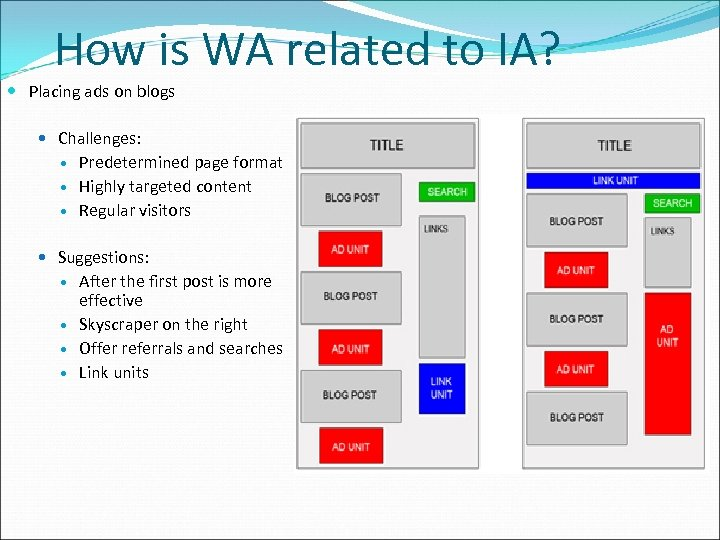 How is WA related to IA? Placing ads on blogs Challenges: Predetermined page format