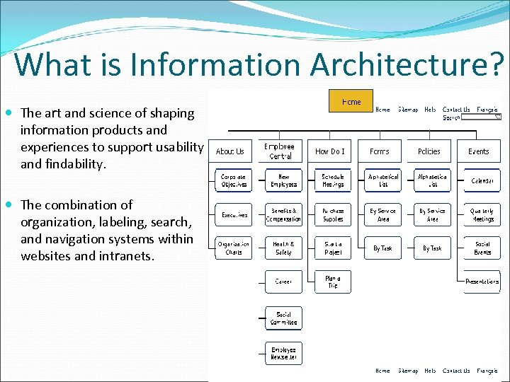 What is Information Architecture? The art and science of shaping information products and experiences