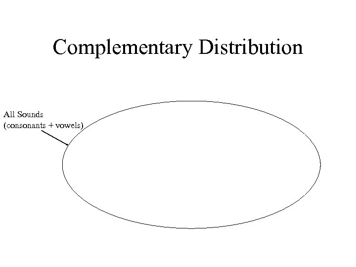 Complementary Distribution All Sounds (consonants + vowels)