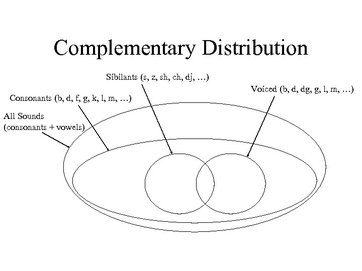Complementary Distribution Sibilants (s, z, sh, ch, dj, …) Consonants (b, d, f, g,