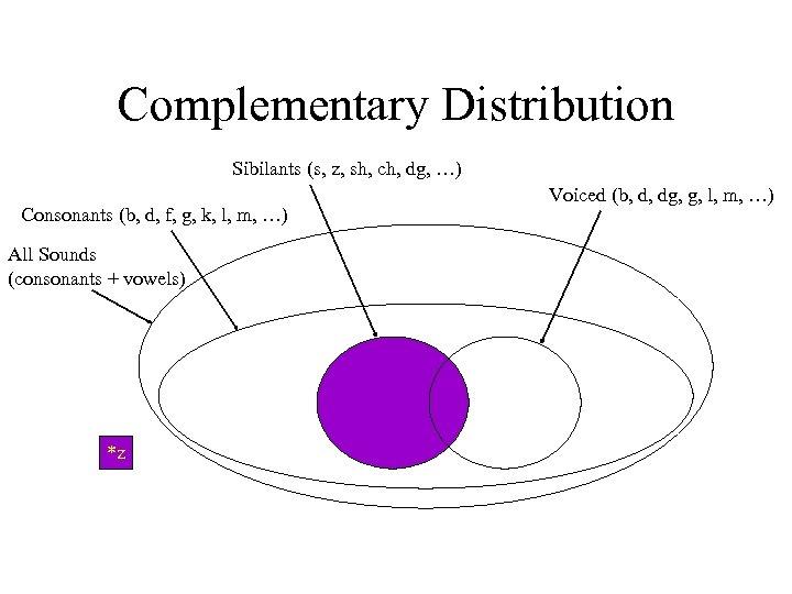Complementary Distribution Sibilants (s, z, sh, ch, dg, …) Consonants (b, d, f, g,