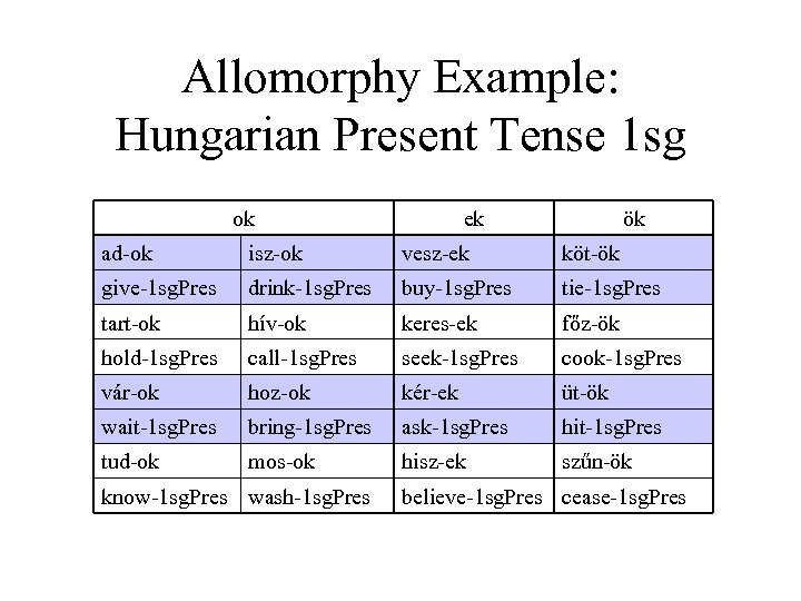 Allomorphy Example: Hungarian Present Tense 1 sg ok ek ök ad-ok isz-ok vesz-ek köt-ök