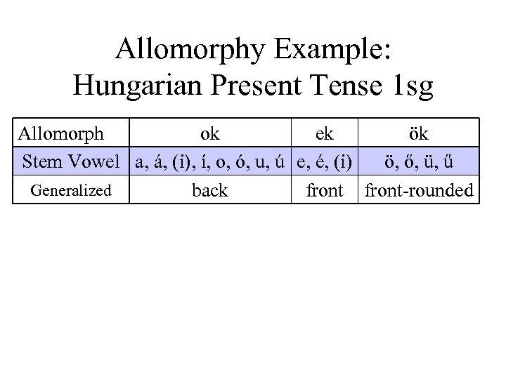 Allomorphy Example: Hungarian Present Tense 1 sg Allomorph ok ek ök Stem Vowel a,