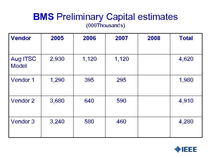BMS Preliminary Capital estimates (000 Thousands) Vendor 2005 2006 2007 2008 Total Aug ITSC