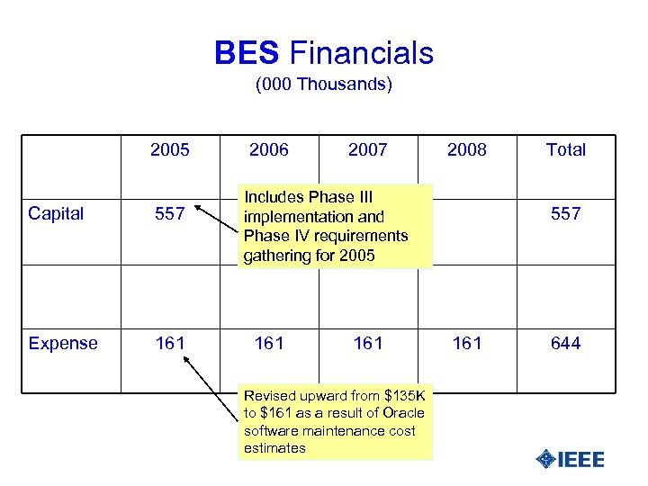 BES Financials (000 Thousands) 2005 Capital 557 Expense 161 2006 2007 2008 Includes Phase