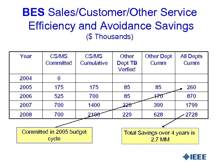 BES Sales/Customer/Other Service Efficiency and Avoidance Savings ($ Thousands) Year CS/MS Committed CS/MS Cumulative