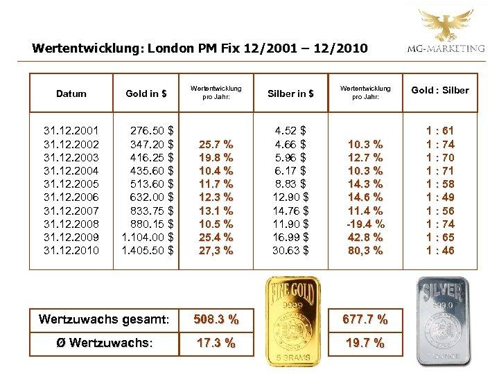 Wertentwicklung: London PM Fix 12/2001 – 12/2010 Datum Gold in $ 31. 12. 2001