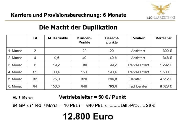 Karriere und Provisionsberechnung: 6 Monate Die Macht der Duplikation GP ABO-Punkte Kunden. Punkte Gesamtpunkte