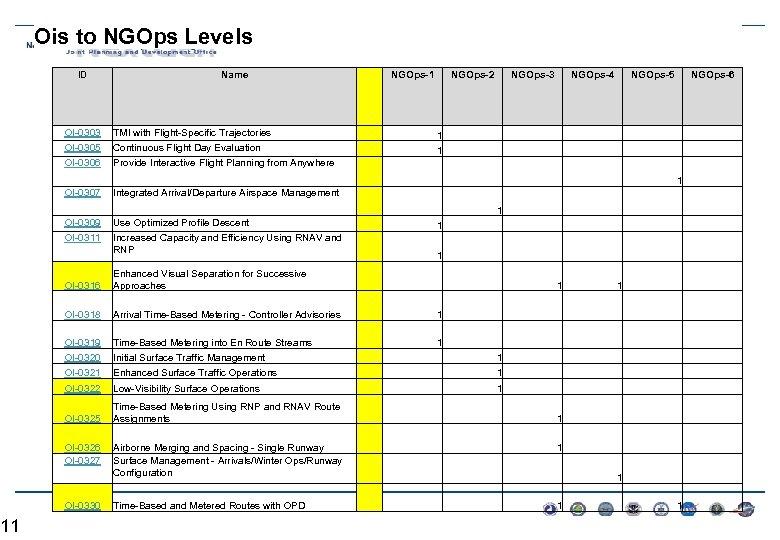 11 Ois to NGOps Levels ID Name NGOps-1 NGOps-2 NGOps-3 NGOps-4 NGOps-5 NGOps-6 OI-0303