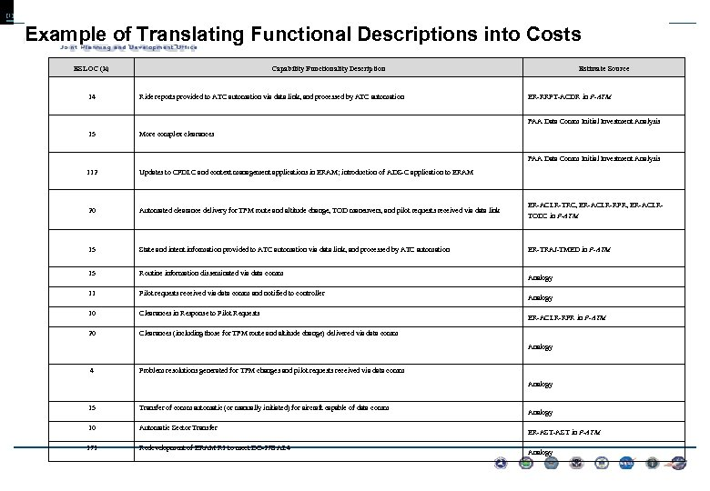 [1] Example of Translating Functional Descriptions into Costs ESLOC (k) 14 Capability Functionality Description