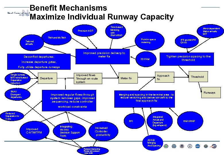 Benefit Mechanisms Maximize Individual Runway Capacity Time-based Metering with RNAV/RNP Precision 4 -DT TMA