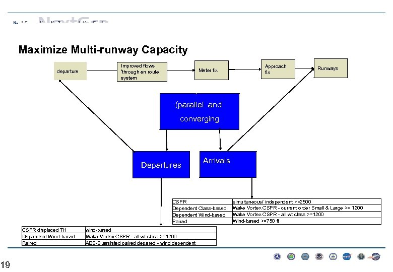 19 Maximize Multi-runway Capacity departure Improved flows 'through en route system Meter fix Approach