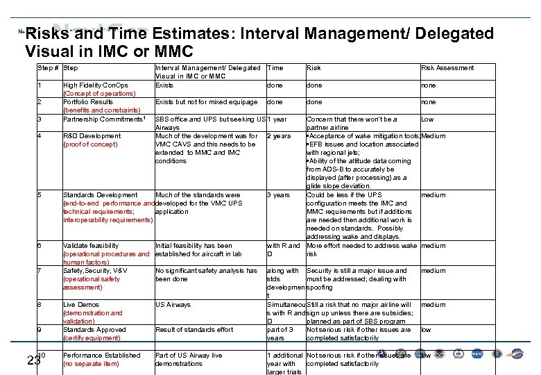 Risks and Time Estimates: Interval Management/ Delegated Visual in IMC or MMC Step #
