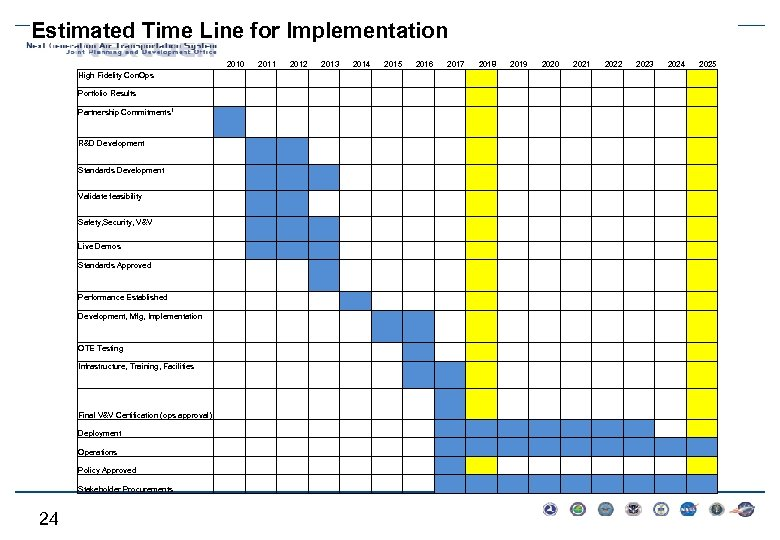 Estimated Time Line for Implementation 2010 High Fidelity Con. Ops 2011 2012 2013 2014