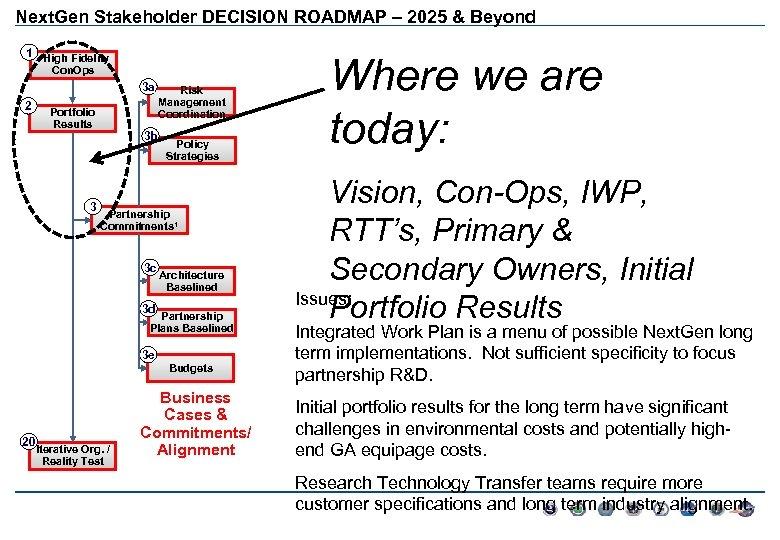 Next. Gen Stakeholder DECISION ROADMAP – 2025 & Beyond 1 High Fidelity Con. Ops