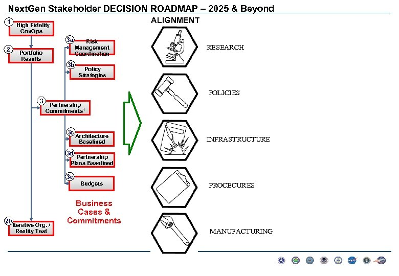 Next. Gen Stakeholder DECISION ROADMAP – 2025 & Beyond ALIGNMENT 1 High Fidelity Con.