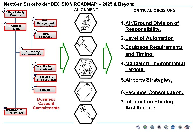 Next. Gen Stakeholder DECISION ROADMAP – 2025 & Beyond ALIGNMENT 1 High Fidelity CRITICAL