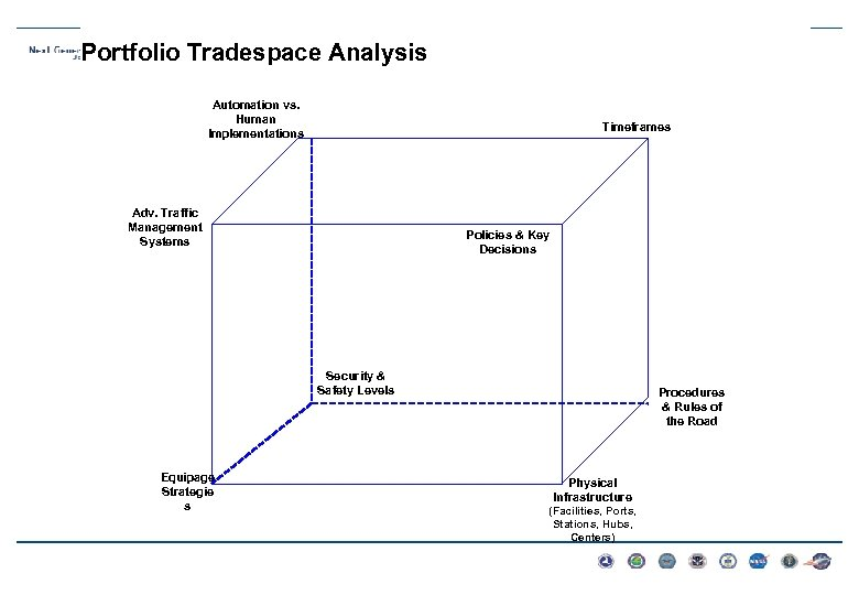 Portfolio Tradespace Analysis Automation vs. Human Implementations Timeframes Adv. Traffic Management Systems Policies &