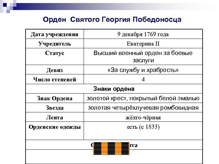 Орден Святого Георгия Победоносца Дата учреждения 9 декабря 1769 года Учредитель Екатерина II Статус