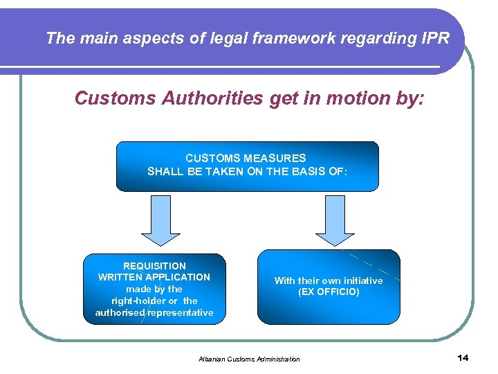 The main aspects of legal framework regarding IPR Customs Authorities get in motion