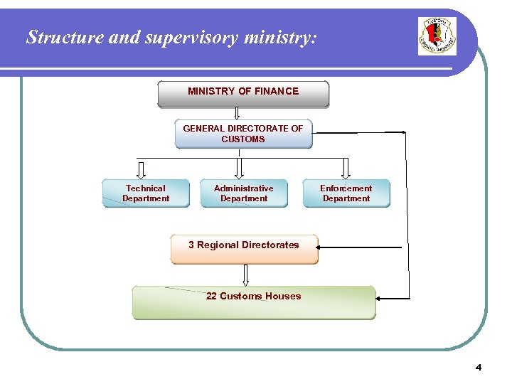 Structure and supervisory ministry: MINISTRY OF FINANCE GENERAL DIRECTORATE OF CUSTOMS Technical Department Administrative