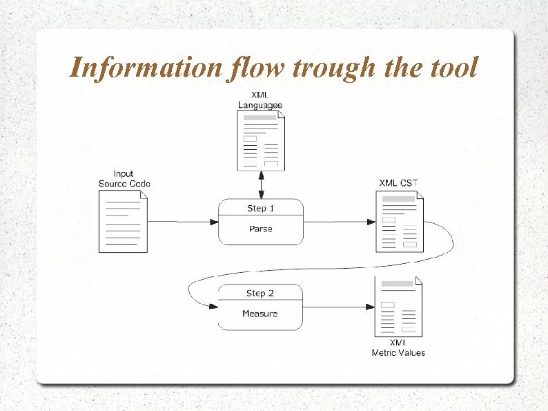 Information flow trough the tool