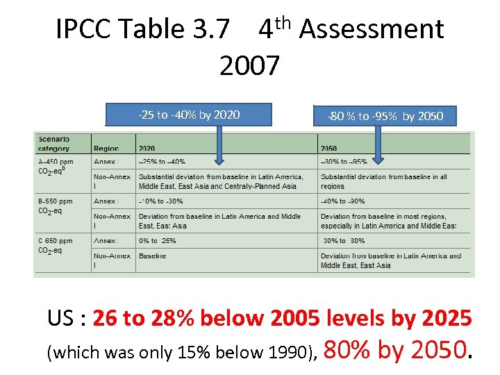 IPCC Table 3. 7 4 th Assessment 2007 -25 to -40% by 2020 -80