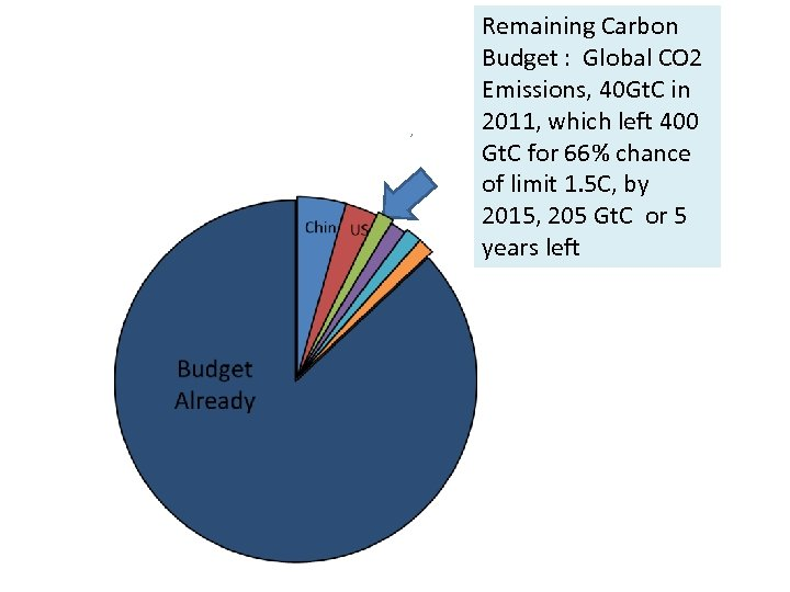 Remaining Carbon Budget : Global CO 2 Emissions, 40 Gt. C in 2011, which