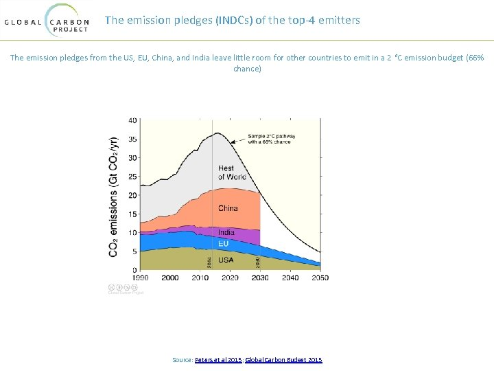 The emission pledges (INDCs) of the top-4 emitters The emission pledges from the US,