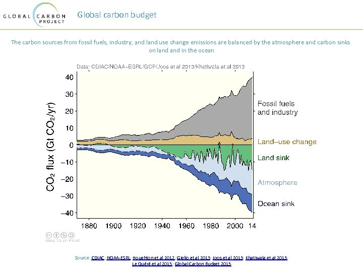 Global carbon budget The carbon sources from fossil fuels, industry, and land use change
